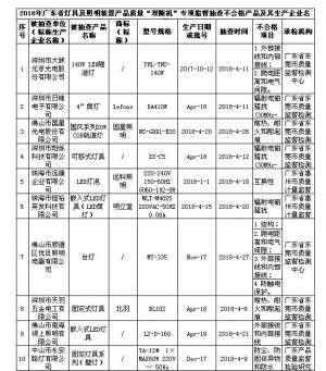 广东省质监局发布灯具抽查结果:402批次灯具产品,28批次不合格 任丘